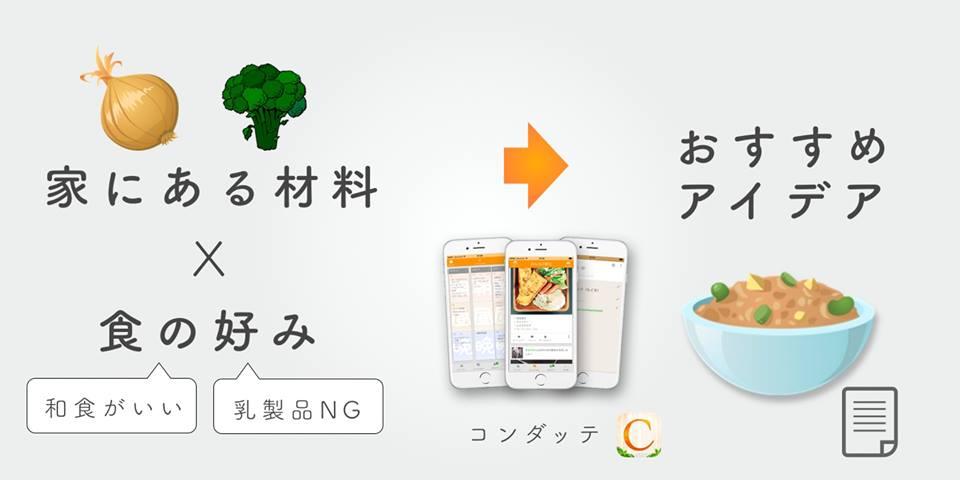 材料・アイデア・コンダッテ