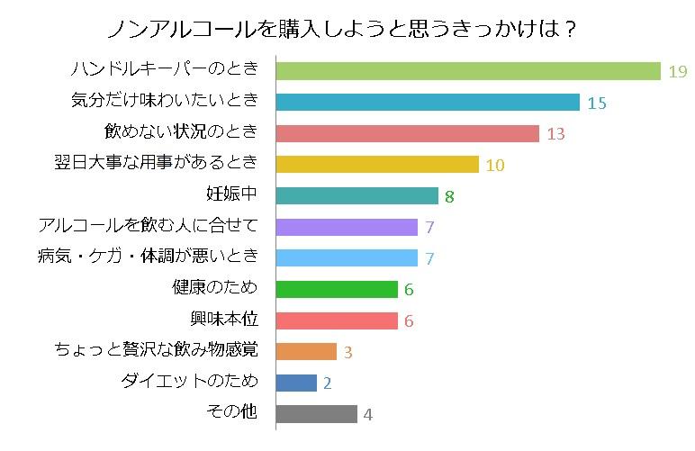 ノンアルコール飲料を選ぶ理由のグラフ