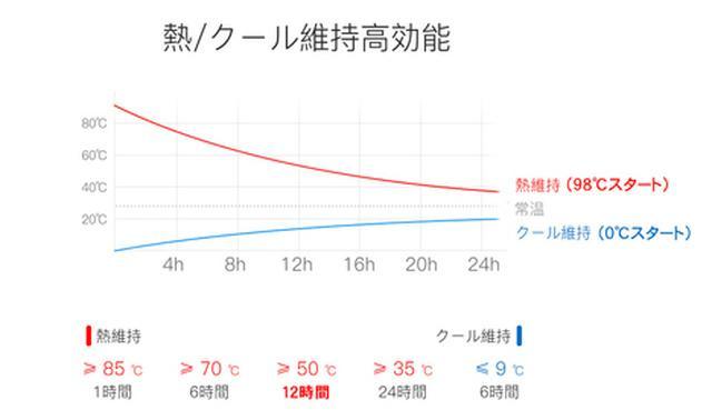 保温効果のグラフ