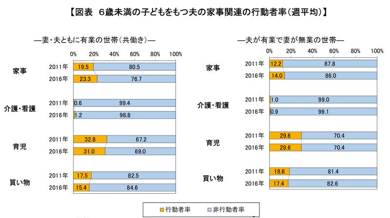 6歳未満の子どもをもつ夫の家事関連の行動者率(週平均)