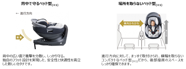 コンビ ホワイトレーベル THE S(ザ・エス) ISOFIX エッグショック ZA