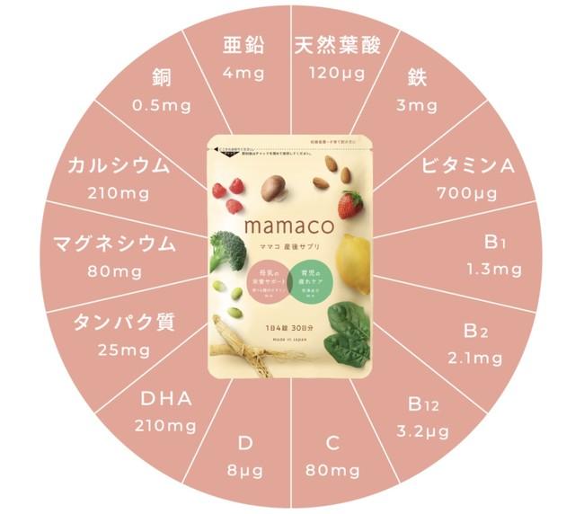 mamaco(ママコ)の栄養素