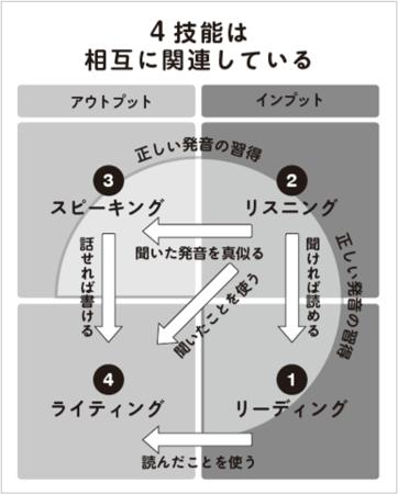 100%日本在住でも!親は英語が苦手でも!グローバル人材になれる!子どもの英語力がグンと伸びる最強の学習の中身